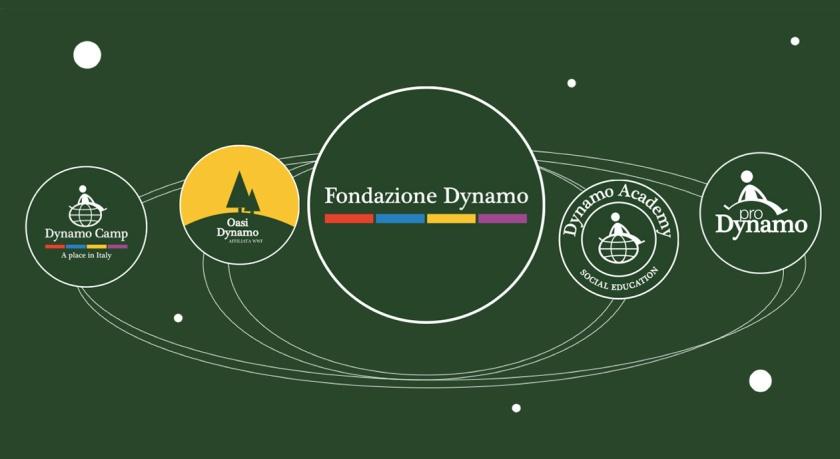 Fondazione Dynamo